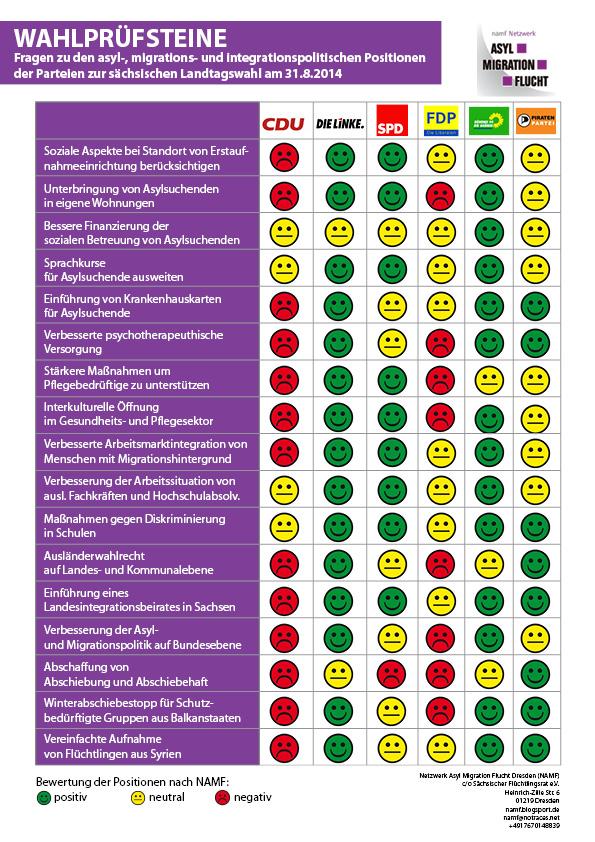 Wahlpruefsteine zur Landtagswahl 2014 - Übersicht